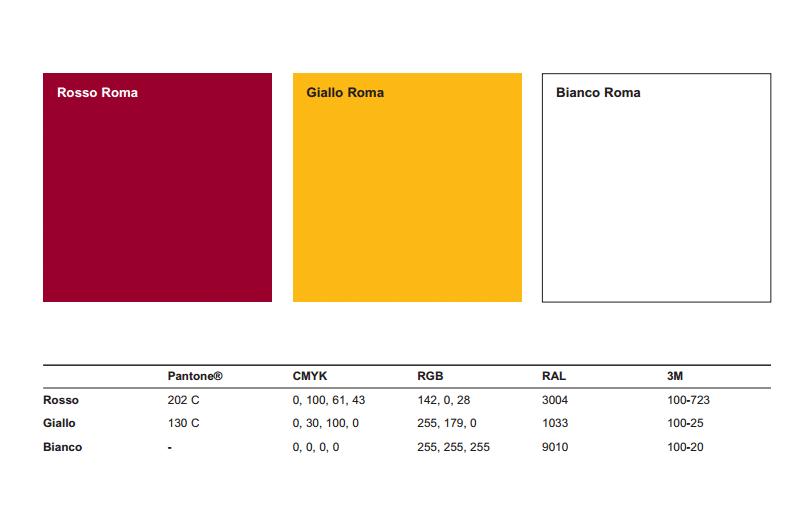 I colori della Roma: perché scelte del genere fanno bene al calcio