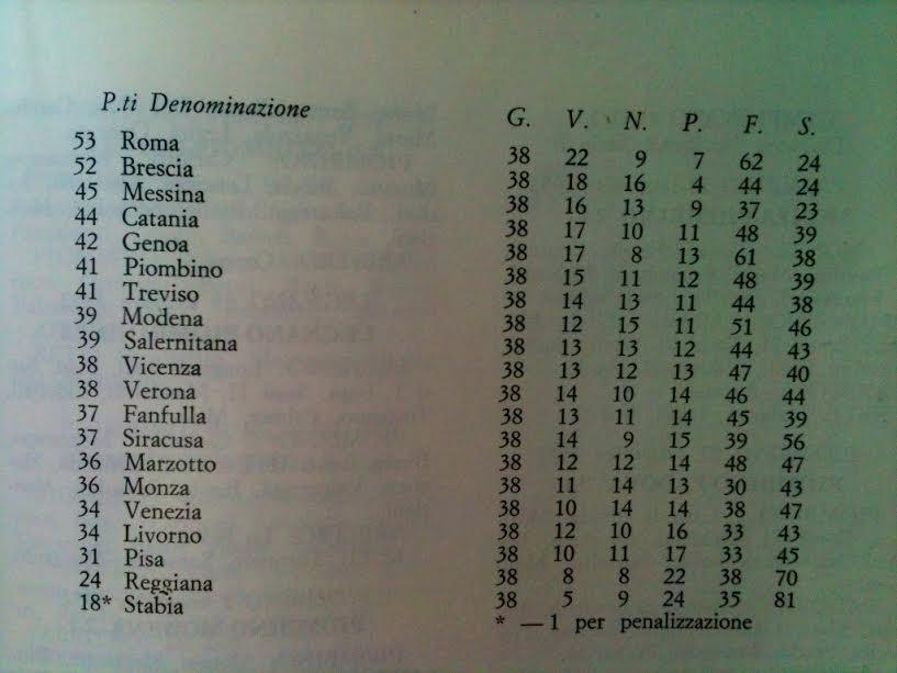 Classifica finale del Campionato di Serie B 1951-1952